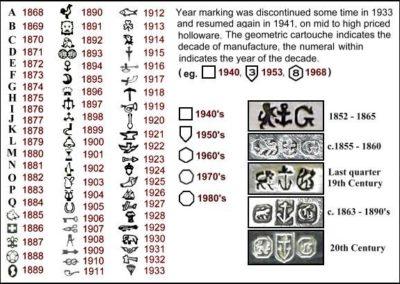 Gorham Sterling Silver Hallmarks Date Codes