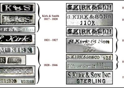Kirk And Son Sterling Silver Maker Date Marks